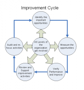 Improvment Cycle